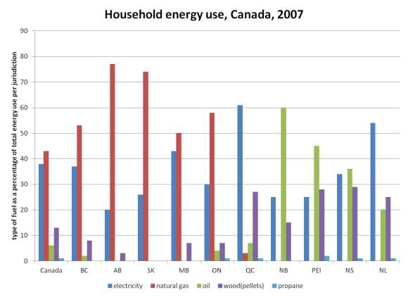 HOUSEHOLD ENERGY USE CANADA 2007