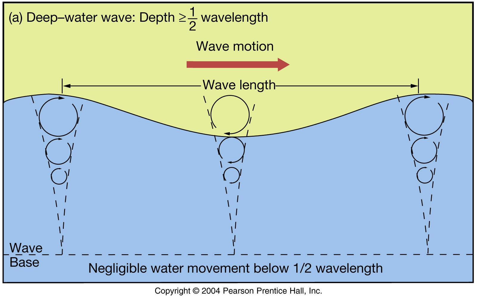 Ocean Wave Diagram No Words Wiring Diagrams Diode Transistor Logicdtl Circuits By Scu20129 A Tsunami Is Really Tidal Except It Isn T Earth Science Rh Earthsciencesociety Com