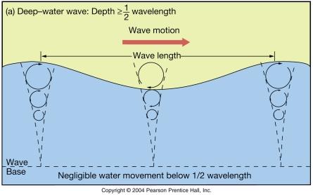 deep_wave
