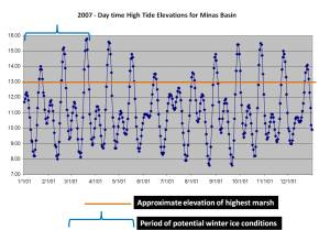 2007 Minas Basin daytime high tide prediction