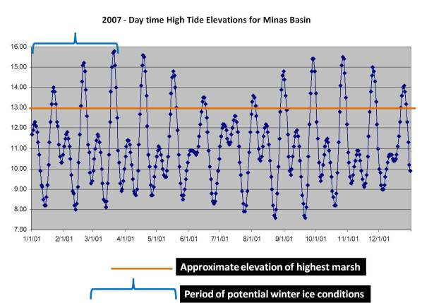 2007 Minas Basin daytime high tide prediction